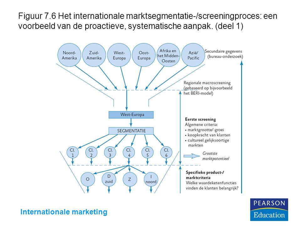 Internationale marketing Figuur 7.6 Het internationale marktsegmentatie-/screeningproces: een voorbeeld van de proactieve, systematische aanpak. (deel