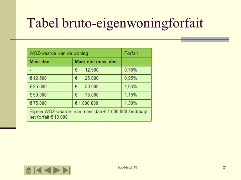 hoofdstuk 1021 Tabel bruto-eigenwoningforfait