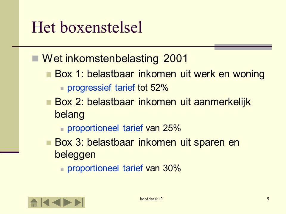 hoofdstuk 105 Het boxenstelsel Wet inkomstenbelasting 2001 Box 1: belastbaar inkomen uit werk en woning progressief tarief tot 52% Box 2: belastbaar inkomen uit aanmerkelijk belang proportioneel tarief van 25% Box 3: belastbaar inkomen uit sparen en beleggen proportioneel tarief van 30%