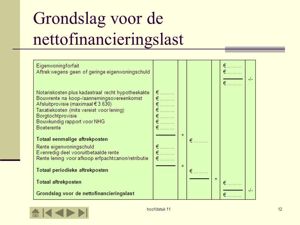 hoofdstuk 1112 Grondslag voor de nettofinancieringslast