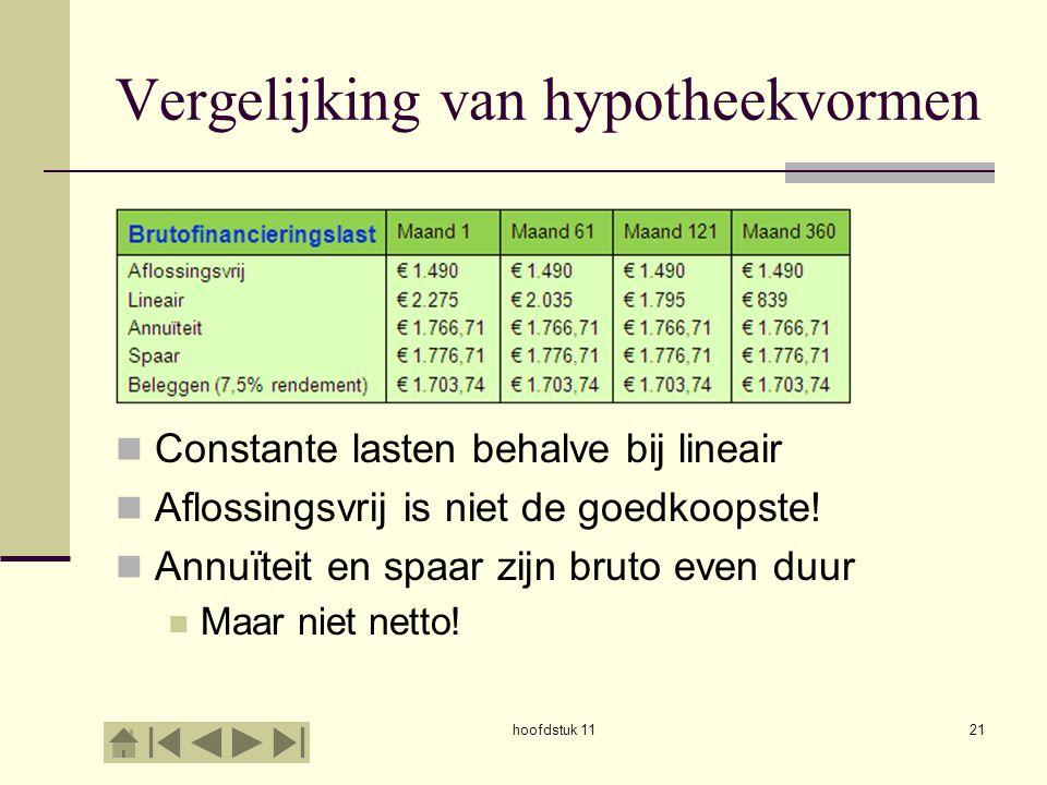 hoofdstuk 1121 Vergelijking van hypotheekvormen Constante lasten behalve bij lineair Aflossingsvrij is niet de goedkoopste! Annuïteit en spaar zijn br