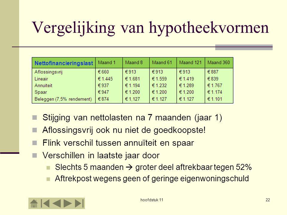 hoofdstuk 1122 Vergelijking van hypotheekvormen Stijging van nettolasten na 7 maanden (jaar 1) Aflossingsvrij ook nu niet de goedkoopste! Flink versch
