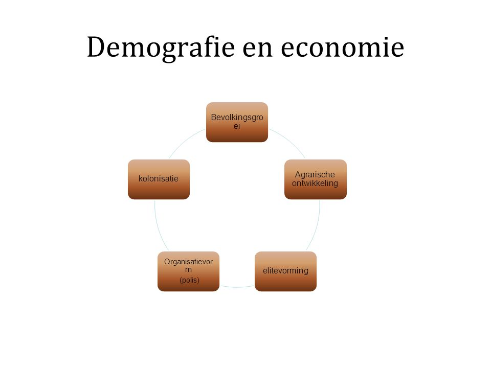Demografie en economie Bevolkingsgro ei Agrarische ontwikkeling elitevorming Organisatievor m (polis) kolonisatie