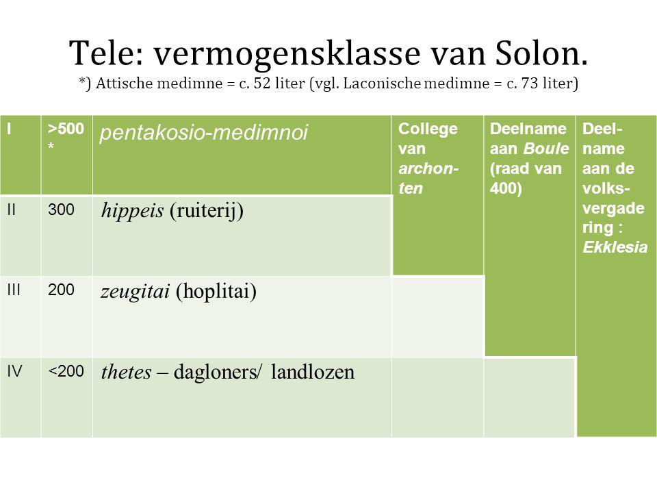 Tele: vermogensklasse van Solon. *) Attische medimne = c. 52 liter (vgl. Laconische medimne = c. 73 liter) I>500 * pentakosio-medimnoi College van arc