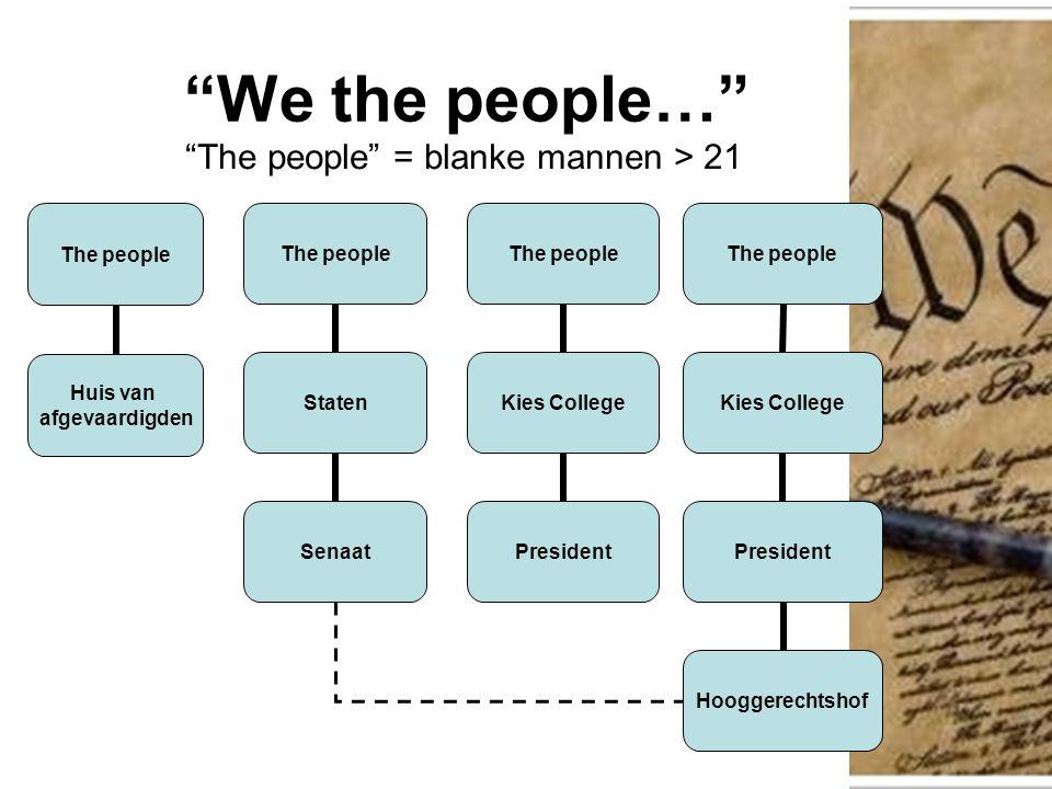 We the people… The people Huis van afgevaardigden The people = blanke mannen > 21 The people Staten Senaat The people Kies College President The people Kies College President Hooggerechtshof