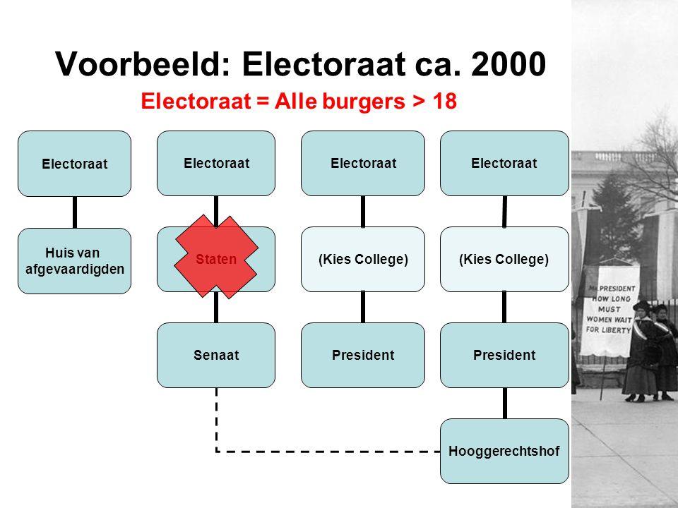 Voorbeeld: Electoraat ca. 2000 Electoraat Huis van afgevaardigden Electoraat = Alle burgers > 18 Electoraat Staten Senaat Electoraat (Kies College) Pr