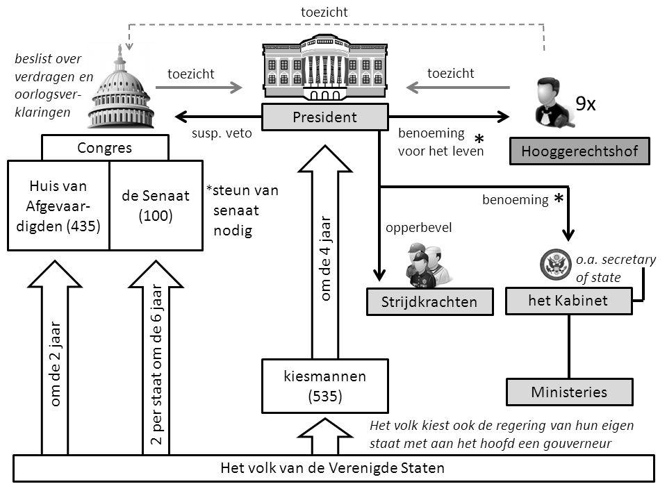 President Congres Hooggerechtshof Strijdkrachten het Kabinet Ministeries 9x Het volk van de Verenigde Staten kiesmannen (535) Huis van Afgevaar- digde
