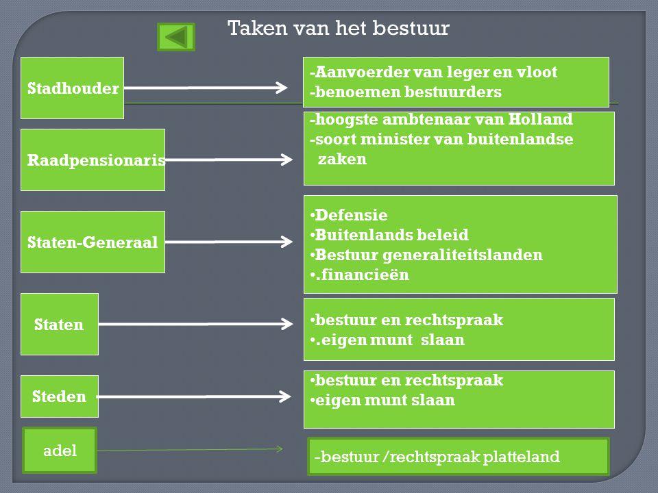Taken van het bestuur Staten Staten-Generaal Stadhouder Raadpensionaris -hoogste ambtenaar van Holland -soort minister van buitenlandse zaken -Aanvoer