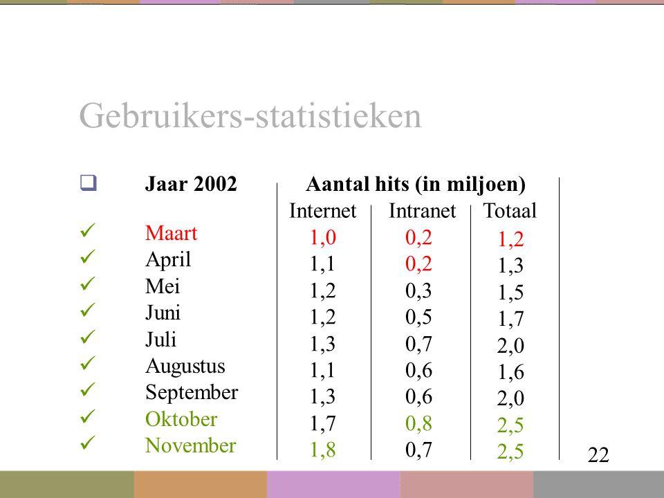 Gebruikers-statistieken 22  Jaar 2002 Maart April Mei Juni Juli Augustus September Oktober November 0,2 0,3 0,5 0,7 0,6 0,8 0,7 1,0 1,1 1,2 1,3 1,1 1