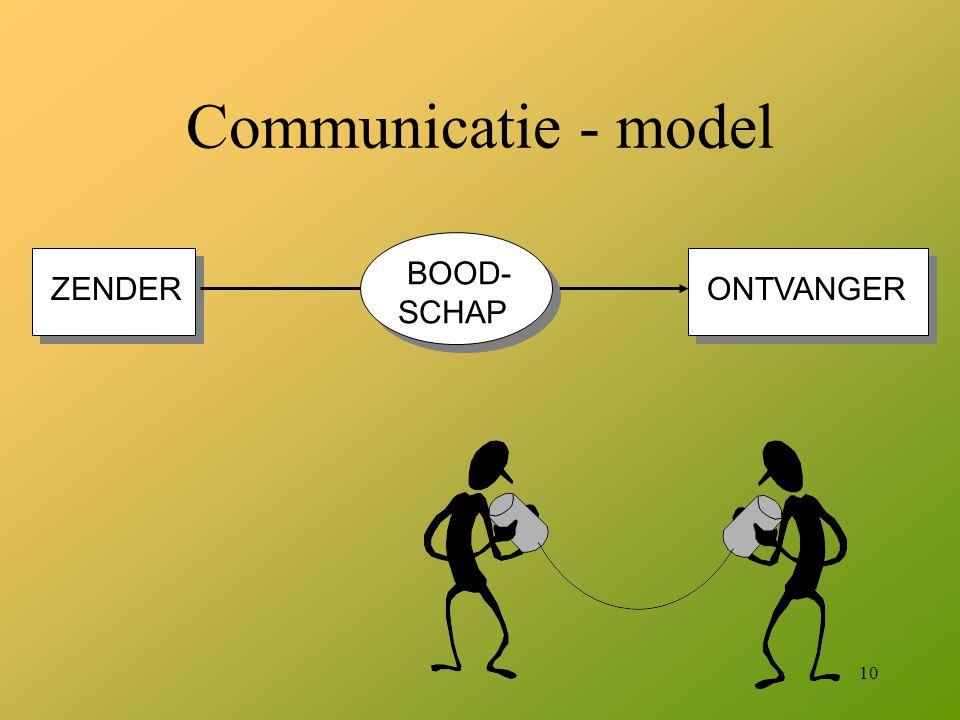 10 Communicatie - model ZENDER ONTVANGER BOOD- SCHAP