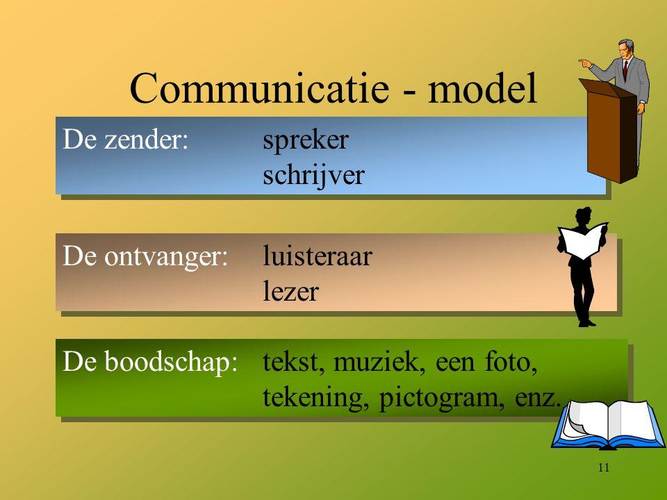 11 Communicatie - model De zender:spreker schrijver De ontvanger:luisteraar lezer De boodschap:tekst, muziek, een foto, tekening, pictogram, enz.