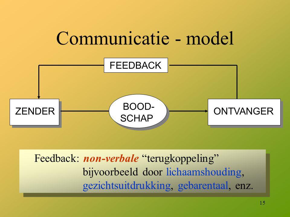 """15 Communicatie - model ZENDER ONTVANGER BOOD- SCHAP FEEDBACK Feedback: non-verbale """"terugkoppeling"""" bijvoorbeeld door lichaamshouding, gezichtsuitdru"""