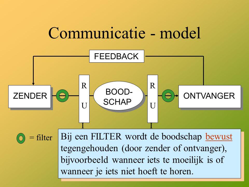 23 Communicatie - model ZENDER ONTVANGER BOOD- SCHAP FEEDBACK R U IS R U IS R U IS R U IS = filter Bij een FILTER wordt de boodschap bewust tegengehou