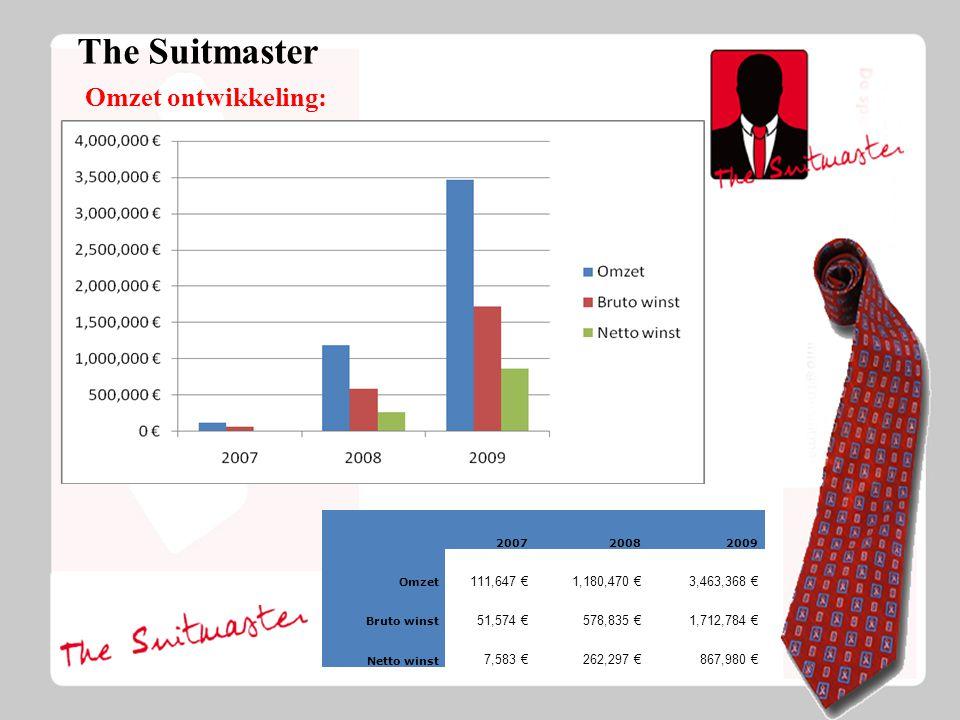 The Suitmaster Omzet ontwikkeling: 200720082009 Omzet 111,647 €1,180,470 €3,463,368 € Bruto winst 51,574 €578,835 €1,712,784 € Netto winst 7,583 €262,297 €867,980 €