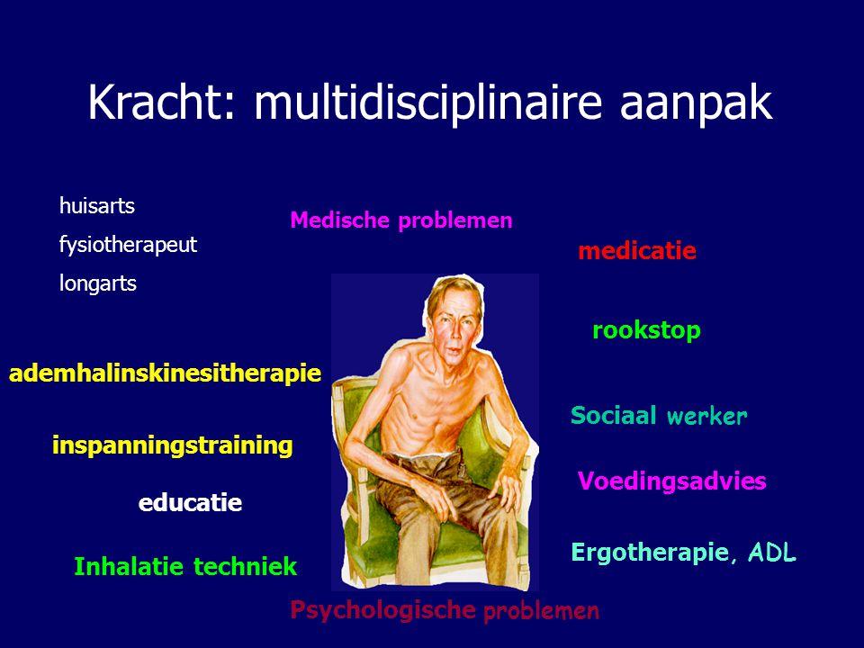 Inhalatie techniek medicatie Ergotherapie, ADL Psychologische problemen Voedingsadvies Sociaal werker ademhalinskinesitherapie inspanningstraining edu