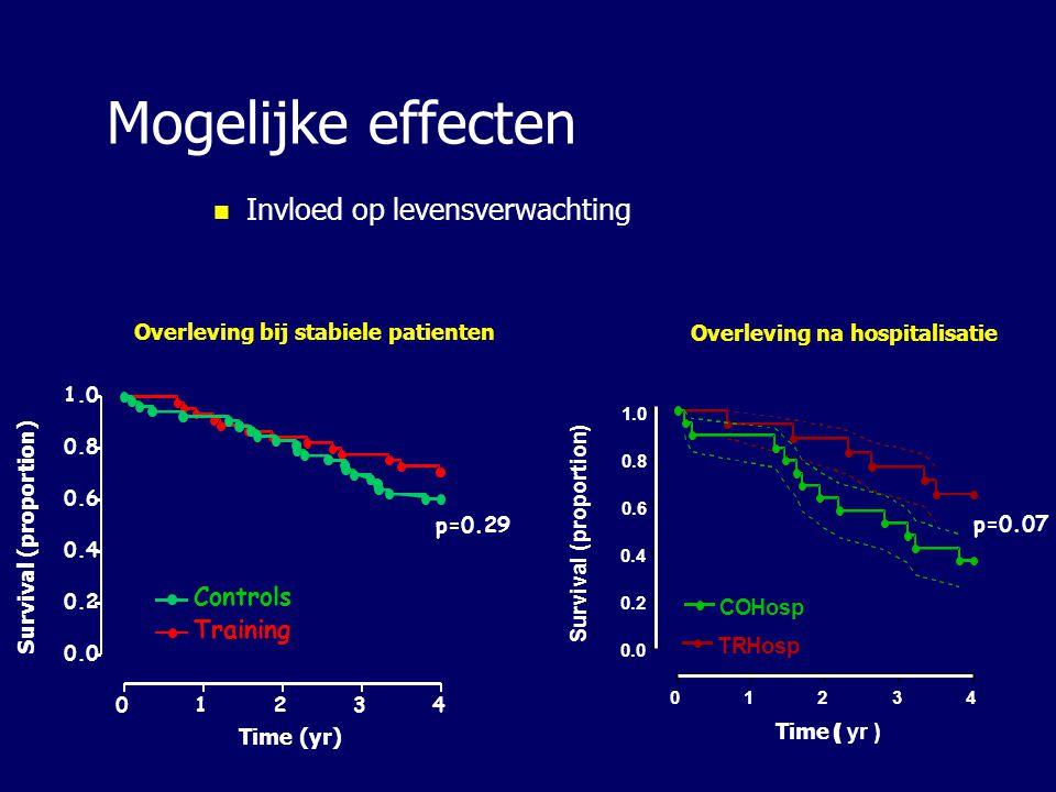 Mogelijke effecten Invloed op levensverwachting 0.6 0.8 1.0 COHosp TRHosp Time ( ( yr) Survival ( proportion ) Overleving na hospitalisatie p=0.07