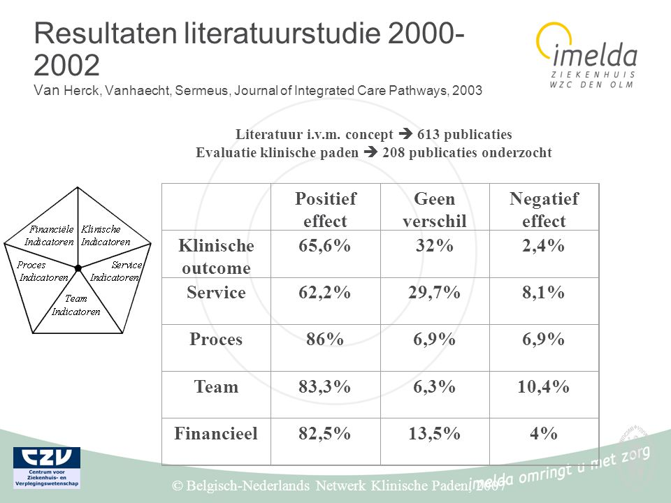 Resultaten literatuurstudie 2000- 2002 Van Herck, Vanhaecht, Sermeus, Journal of Integrated Care Pathways, 2003 Literatuur i.v.m. concept  613 public