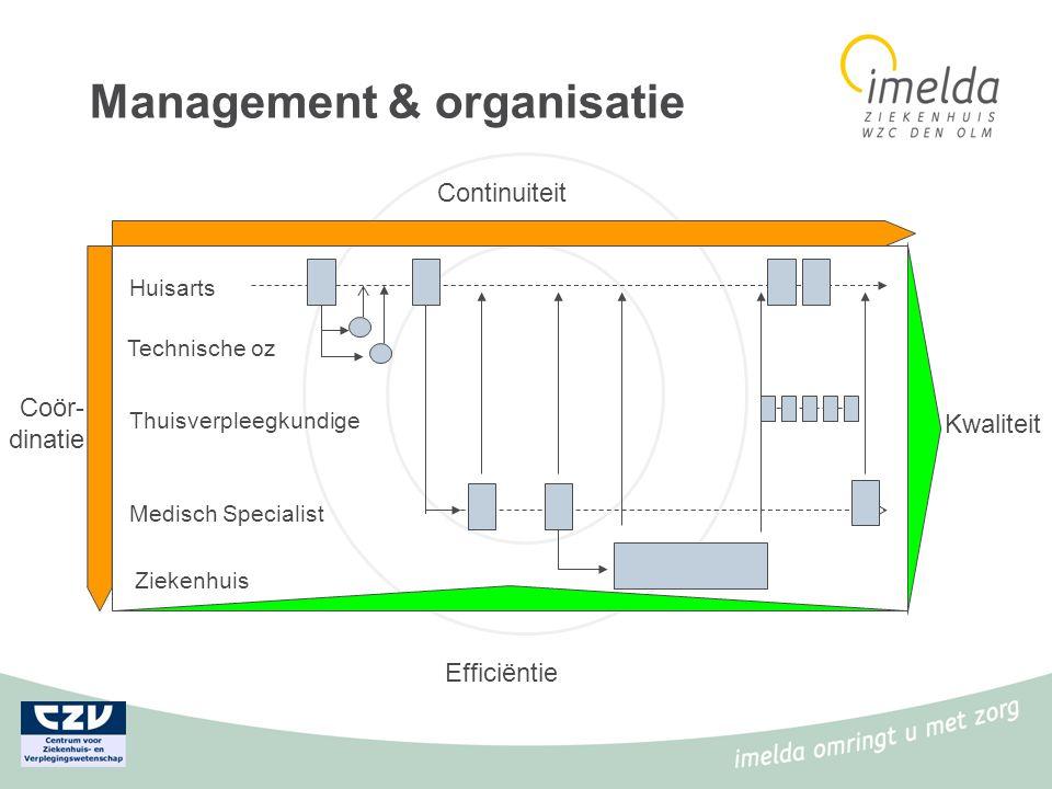 Management & organisatie Huisarts Technische oz Medisch Specialist Ziekenhuis Thuisverpleegkundige Kwaliteit Efficiëntie Continuiteit Coör- dinatie