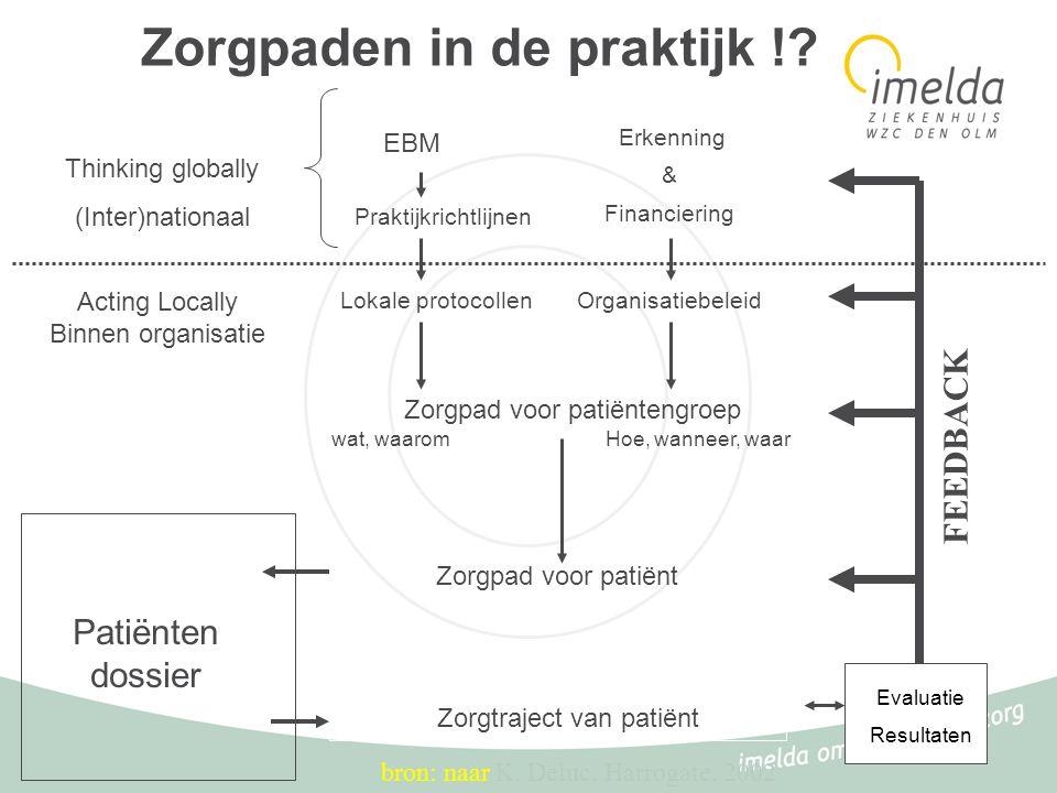 Zorgpaden in de praktijk !? Patiënten dossier wat, waarom Zorgpad voor patiëntengroep Hoe, wanneer, waar Evaluatie Resultaten Zorgtraject van patiënt