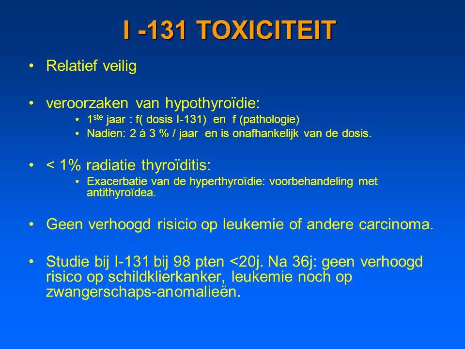 I -131 TOXICITEIT Relatief veilig veroorzaken van hypothyroïdie: 1 ste jaar : f( dosis I-131) en f (pathologie) Nadien: 2 à 3 % / jaar en is onafhanke