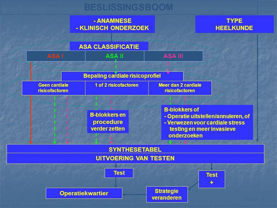 BESLISSINGSBOOM - ANAMNESE - KLINISCH ONDERZOEK ASA CLASSIFICATIE TYPE HEELKUNDE ASA IASA IIASA III B-blokkers en procedure verder zetten Bepaling car