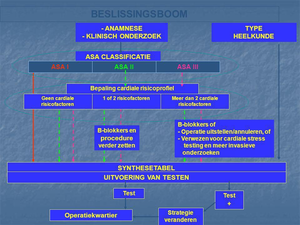Synthesetabel KCE rapport vol.5A ASA 1 ASA 2 ASA 3 Steeds het cardiale risico bepalen (Cardiale Risicofactoren) EKG Routine > 50 jaar> 50 jaar of bij cardiovasculaire ziekte, nierziekte of longaandoening, bepaalde geneesmiddelen ( ) RX thorax Niet in routineBij nier- of cardiovasculaire ziekte, acute en chronische longaandoening cofo Anemie in de voorgeschiedenis, recent bloedverlies Anemie, recent bloedverlies, nierziekte HemostaseAlgemene anesthesie: Geen routine indicatie Algemene anesthesie: Geen routine indicatie Routine bij nierziekte.......................................................................indien intermediaire of..............................................................................