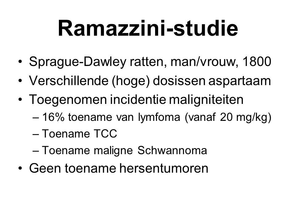 Ramazzini-studie Sprague-Dawley ratten, man/vrouw, 1800 Verschillende (hoge) dosissen aspartaam Toegenomen incidentie maligniteiten –16% toename van lymfoma (vanaf 20 mg/kg) –Toename TCC –Toename maligne Schwannoma Geen toename hersentumoren