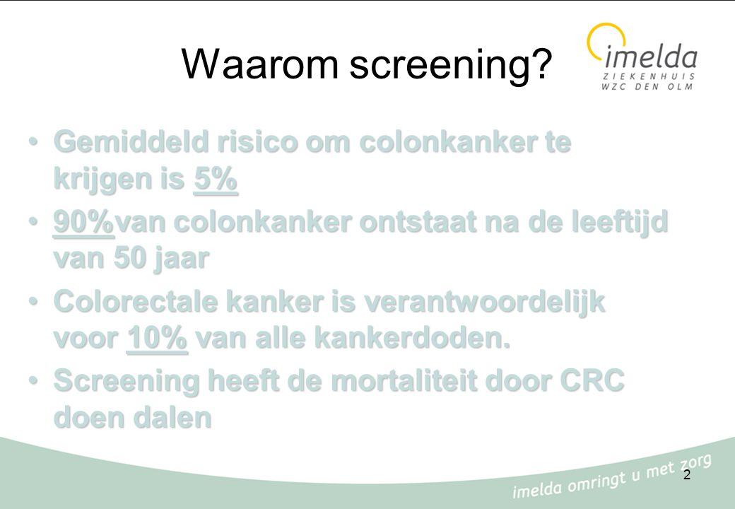 2 Waarom screening? Gemiddeld risico om colonkanker te krijgen is 5%Gemiddeld risico om colonkanker te krijgen is 5% 90%van colonkanker ontstaat na de