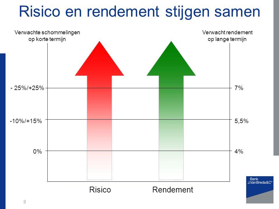 9 5,5%-10%/+15% - 25%/+25%7% Risico en rendement stijgen samen RisicoRendement 0%4% Verwachte schommelingen op korte termijn Verwacht rendement op lange termijn