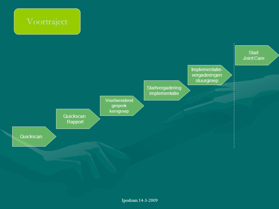 Ipodium 14-3-2009 Voortraject Quickscan Rapport Voorbereidend gesprek kerngroep Startvergadering implementatie Implementatie- vergaderingen stuurgroep