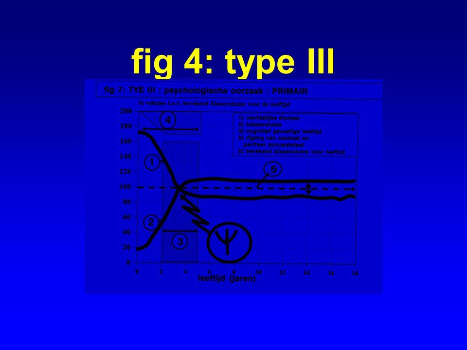 fig 4: type III