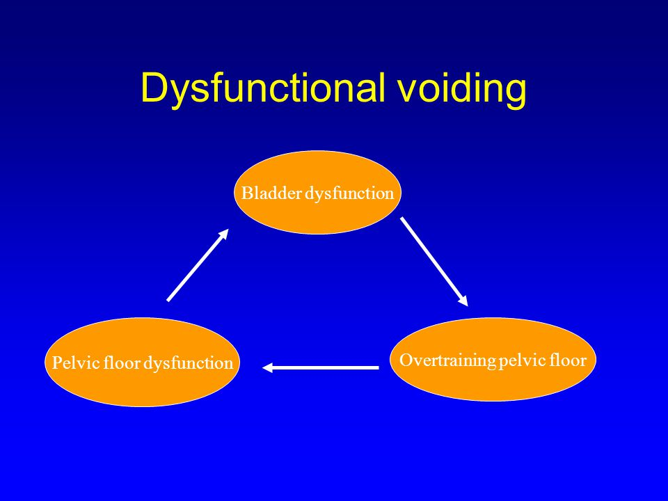 Dysfunctional voiding Bladder dysfunction Pelvic floor dysfunction Overtraining pelvic floor