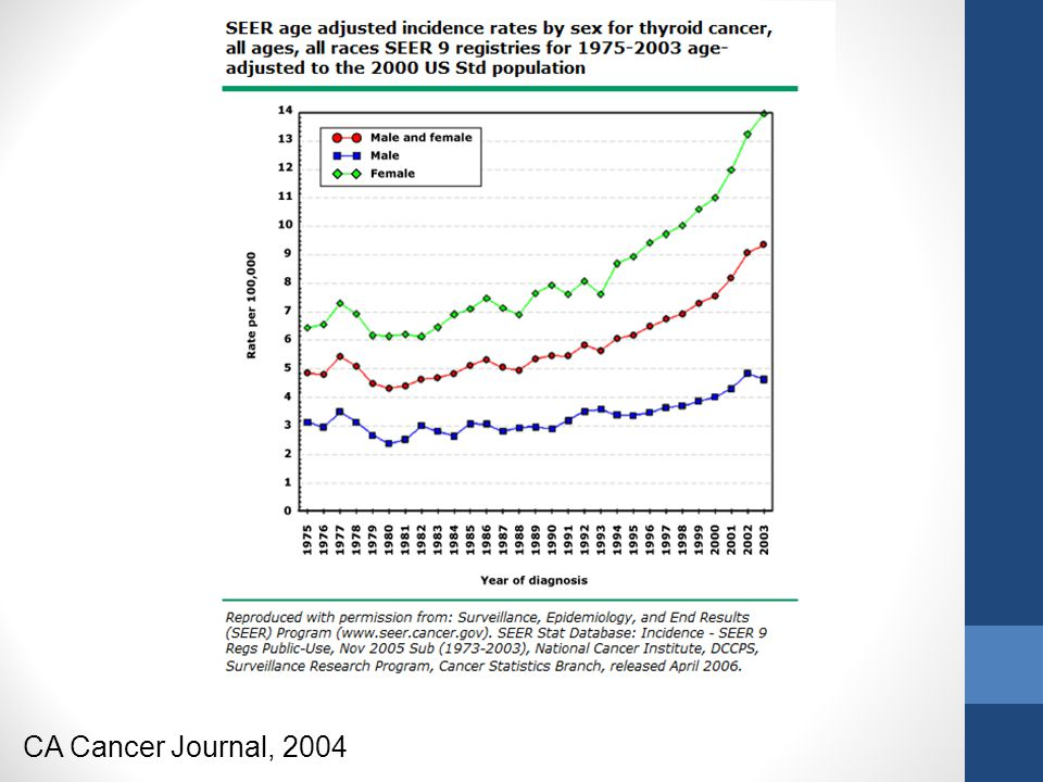 Thyroid Cancer Incidence and Mortality, 1973-2002 JAMA, 2006