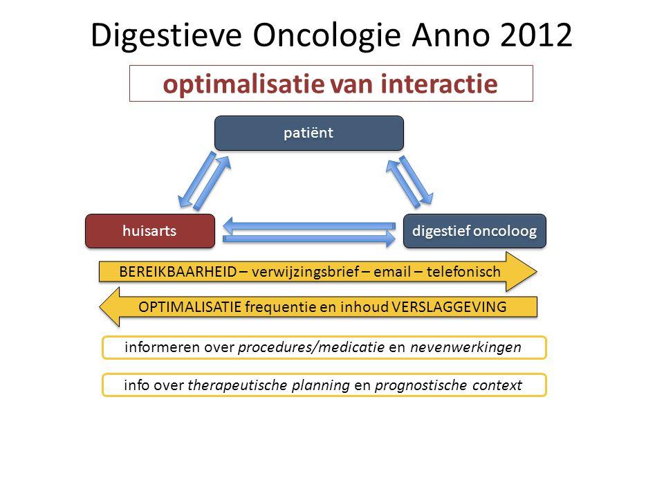Digestieve Oncologie Anno 2012 patiënt huisarts digestief oncoloog informeren over procedures/medicatie en nevenwerkingen BEREIKBAARHEID – verwijzings