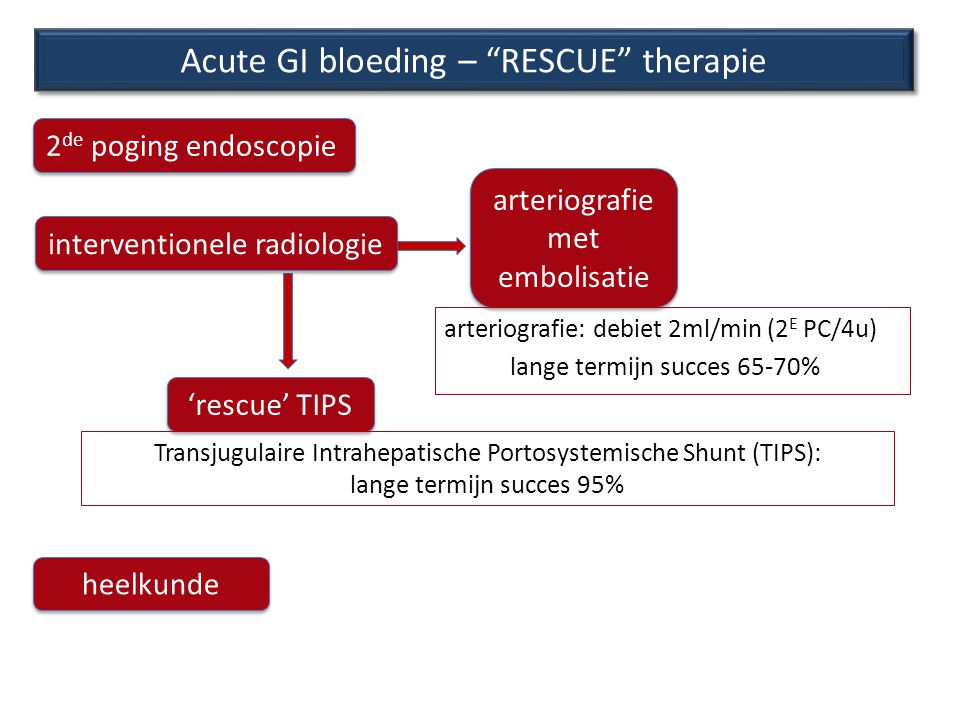 Endoscopie: hemostase (varices) Acute GI bloeding – RESCUE therapie heelkunde interventionele radiologie arteriografie met embolisatie arteriografie met embolisatie arteriografie: debiet 2ml/min (2 E PC/4u) lange termijn succes 65-70% 'rescue' TIPS Transjugulaire Intrahepatische Portosystemische Shunt (TIPS): lange termijn succes 95% 2 de poging endoscopie
