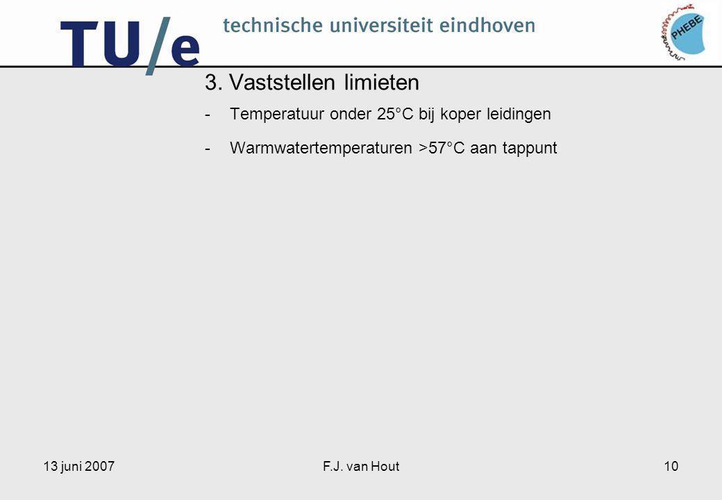 13 juni 2007F.J. van Hout10 3.