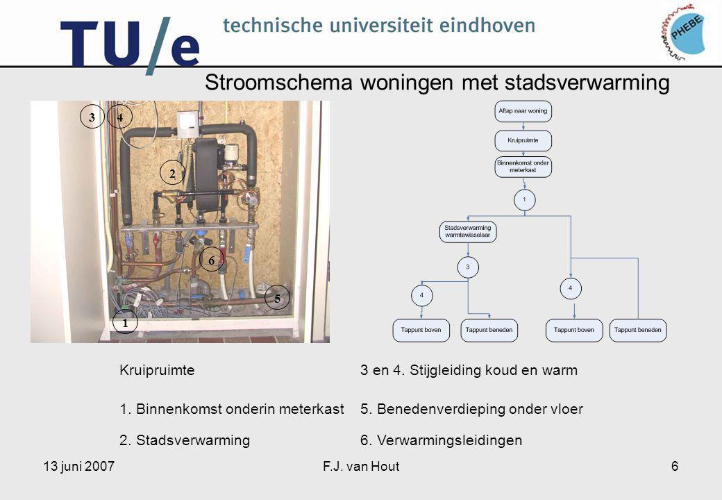 13 juni 2007F.J. van Hout6 Stroomschema woningen met stadsverwarming 213456 Kruipruimte3 en 4.