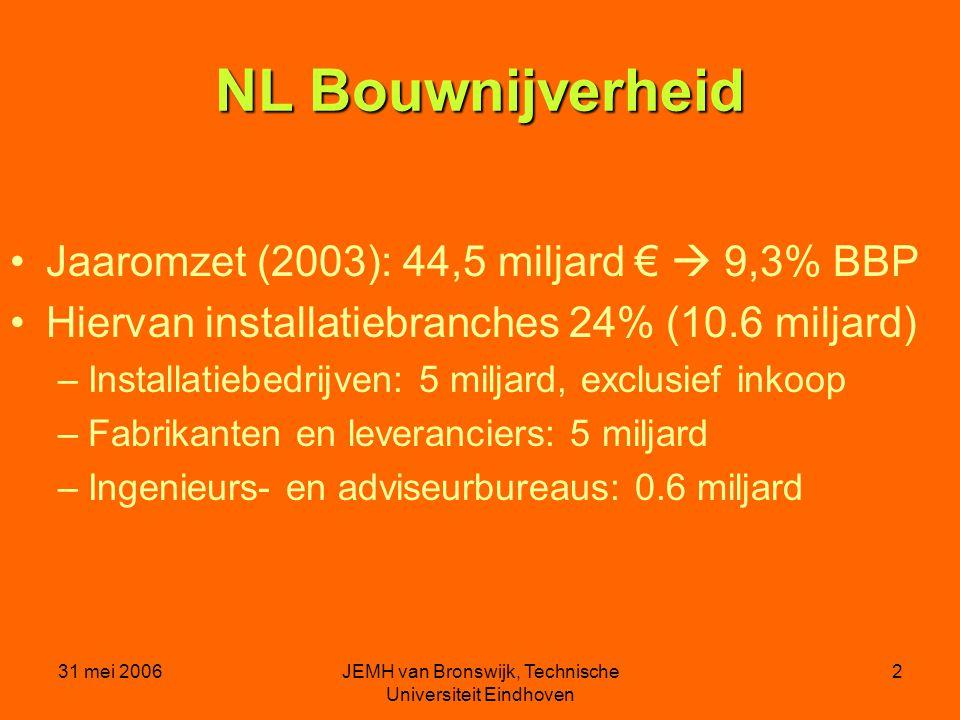 31 mei 2006JEMH van Bronswijk, Technische Universiteit Eindhoven 2 NL Bouwnijverheid Jaaromzet (2003): 44,5 miljard €  9,3% BBP Hiervan installatiebranches 24% (10.6 miljard) –Installatiebedrijven: 5 miljard, exclusief inkoop –Fabrikanten en leveranciers: 5 miljard –Ingenieurs- en adviseurbureaus: 0.6 miljard