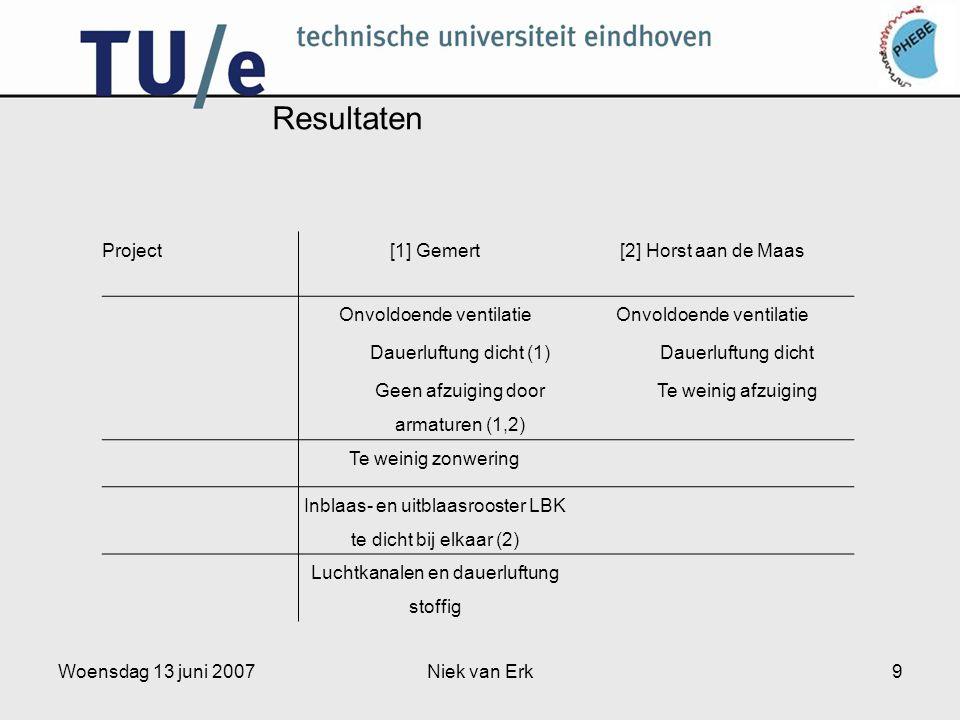 Woensdag 13 juni 2007Niek van Erk9 Resultaten Project[1] Gemert[2] Horst aan de Maas Onvoldoende ventilatie Dauerluftung dicht (1) Geen afzuiging door