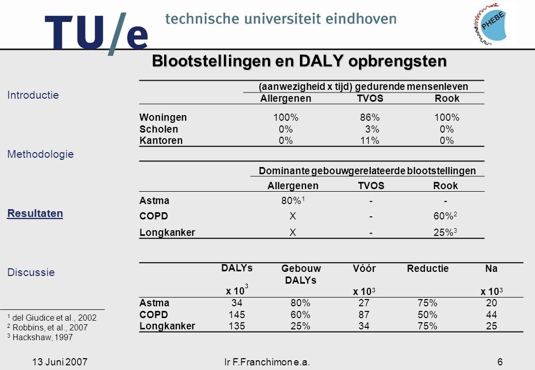 13 Juni 2007Ir F.Franchimon e.a.6 Introductie MethodologieResultaten Discussie Blootstellingen en DALY opbrengsten (aanwezigheid x tijd) gedurende mensenleven AllergenenTVOSRook Woningen100%86%100% Scholen0% 3%0% Kantoren0%11%0% Dominante gebouwgerelateerde blootstellingen AllergenenTVOSRook Astma80% 1 -- COPDX-60% 2 LongkankerX-25% 3 1 del Giudice et al., 2002 2 Robbins, et al., 2007 3 Hackshaw, 1997 DALYs x 10 3 Gebouw DALYs Vóór x 10 3 ReductieNa x 10 3 Astma3480%2775%20 COPD14560%8750%44 Longkanker13525%3475%25