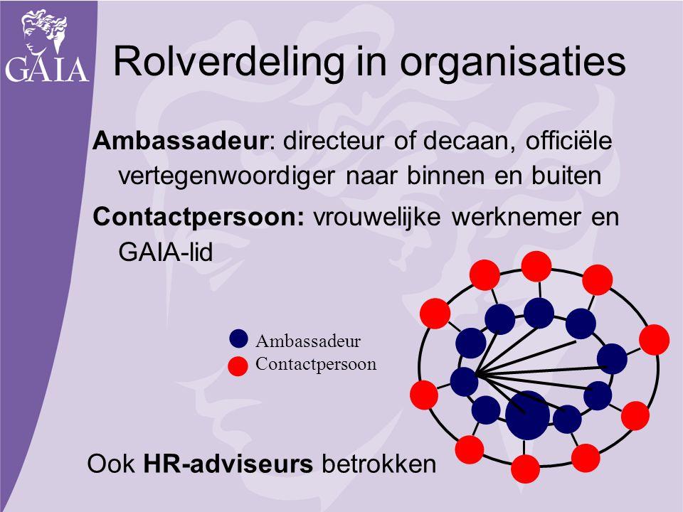Rolverdeling in organisaties Ambassadeur: directeur of decaan, officiële vertegenwoordiger naar binnen en buiten Contactpersoon: vrouwelijke werknemer