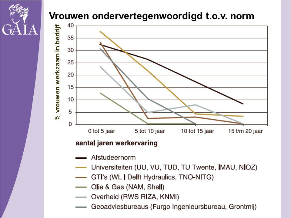 % vrouwen werkzaam in bedrijf Vrouwen ondervertegenwoordigd t.o.v. norm