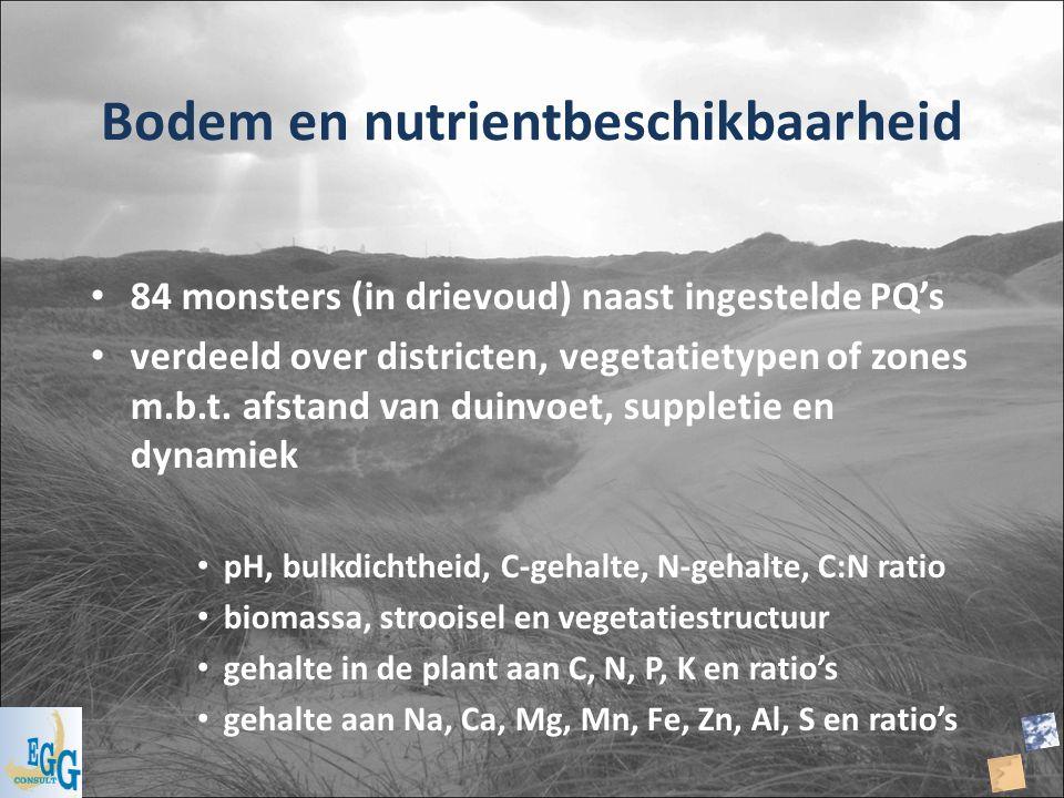 Bodem en nutrientbeschikbaarheid 84 monsters (in drievoud) naast ingestelde PQ's verdeeld over districten, vegetatietypen of zones m.b.t. afstand van