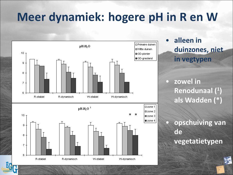 Meer dynamiek: hogere pH in R en W alleen in duinzones, niet in vegtypen zowel in Renodunaal ( 1 ) als Wadden (*) opschuiving van de vegetatietypen **