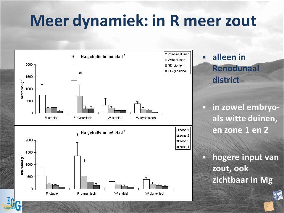 Meer dynamiek: in R meer zout alleen in Renodunaal district in zowel embryo- als witte duinen, en zone 1 en 2 hogere input van zout, ook zichtbaar in