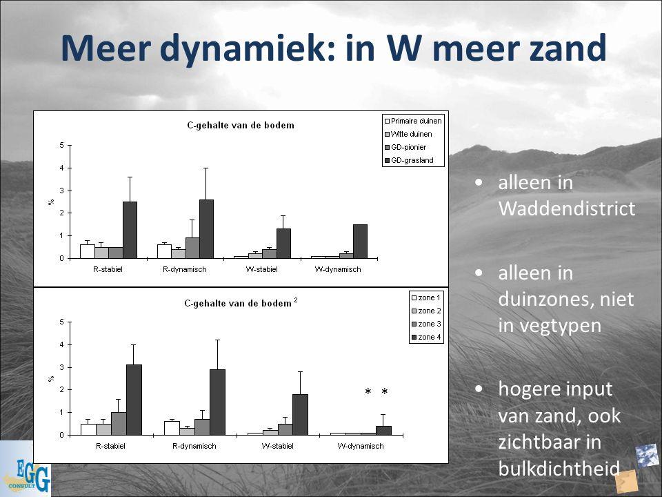Meer dynamiek: in W meer zand alleen in Waddendistrict alleen in duinzones, niet in vegtypen hogere input van zand, ook zichtbaar in bulkdichtheid **