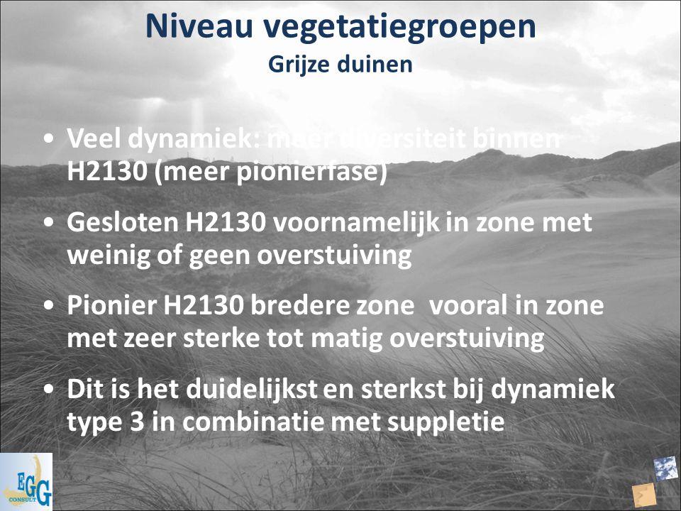 Niveau vegetatiegroepen Grijze duinen Veel dynamiek: meer diversiteit binnen H2130 (meer pionierfase) Gesloten H2130 voornamelijk in zone met weinig o