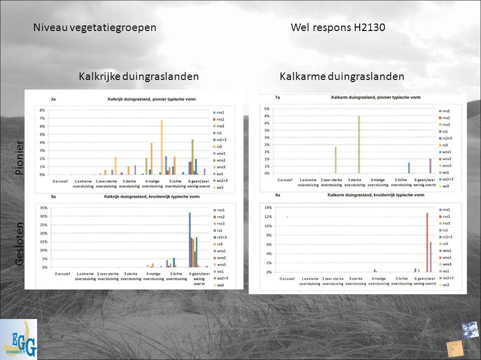 Kalkrijke duingraslandenKalkarme duingraslanden Niveau vegetatiegroepen Wel respons H2130 Gesloten Pionier