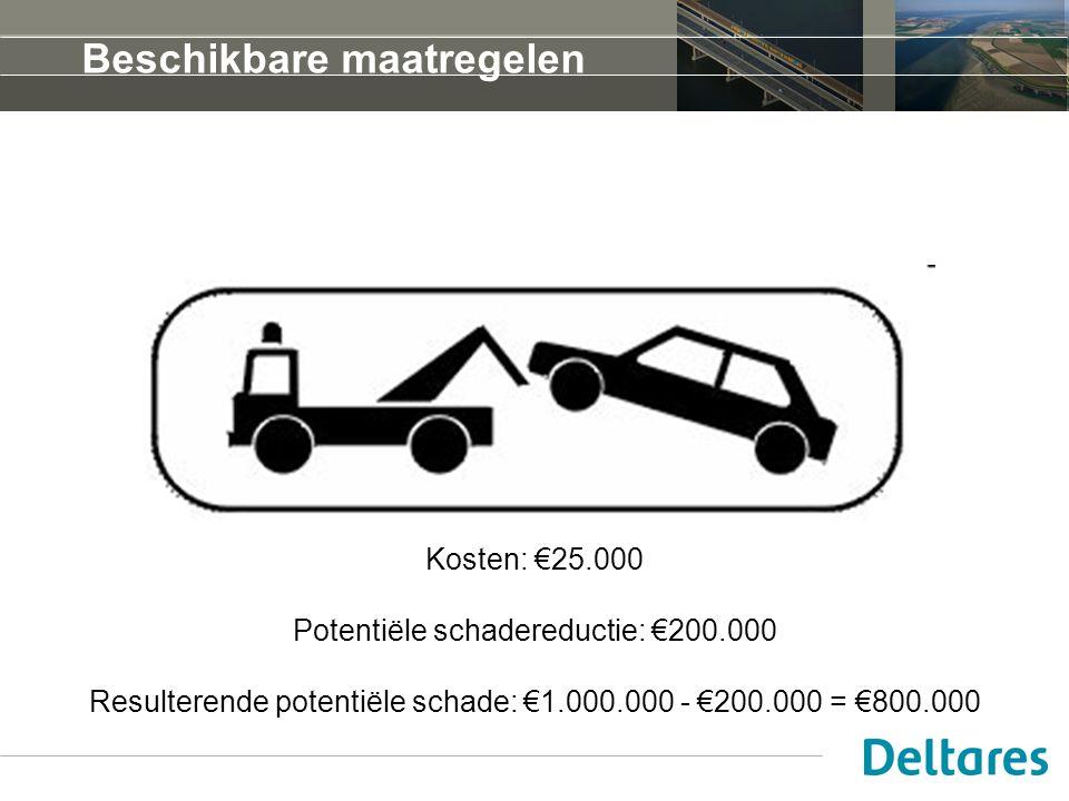 Kosten: €25.000 Potentiële schadereductie: €200.000 Resulterende potentiële schade: €1.000.000 - €200.000 = €800.000 Beschikbare maatregelen
