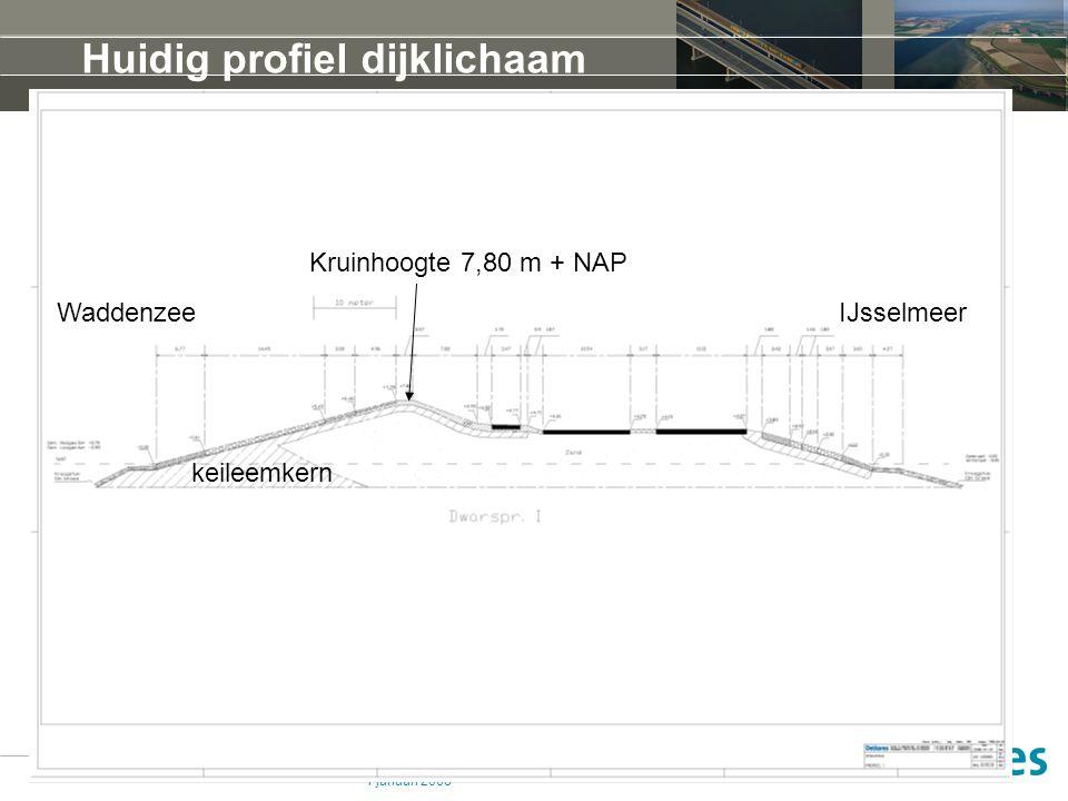 1 januari 2008 Huidig profiel dijklichaam keileemkern WaddenzeeIJsselmeer Kruinhoogte 7,80 m + NAP